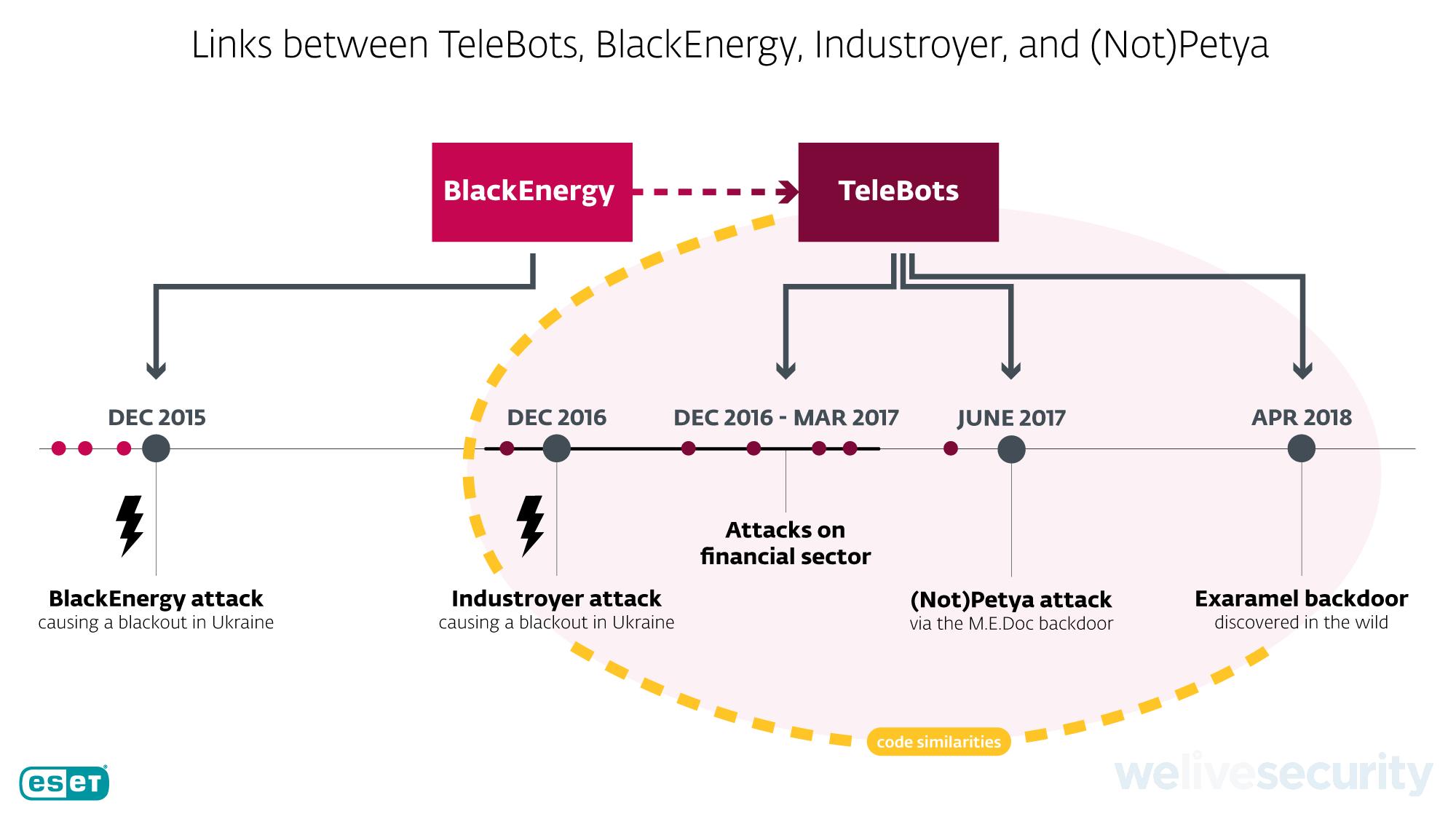 Связи между кибератаками, установленные исследователем ESET Антоном Черепановым